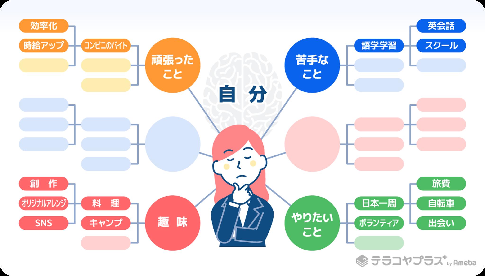 マインドマップの書き方のイラスト画像