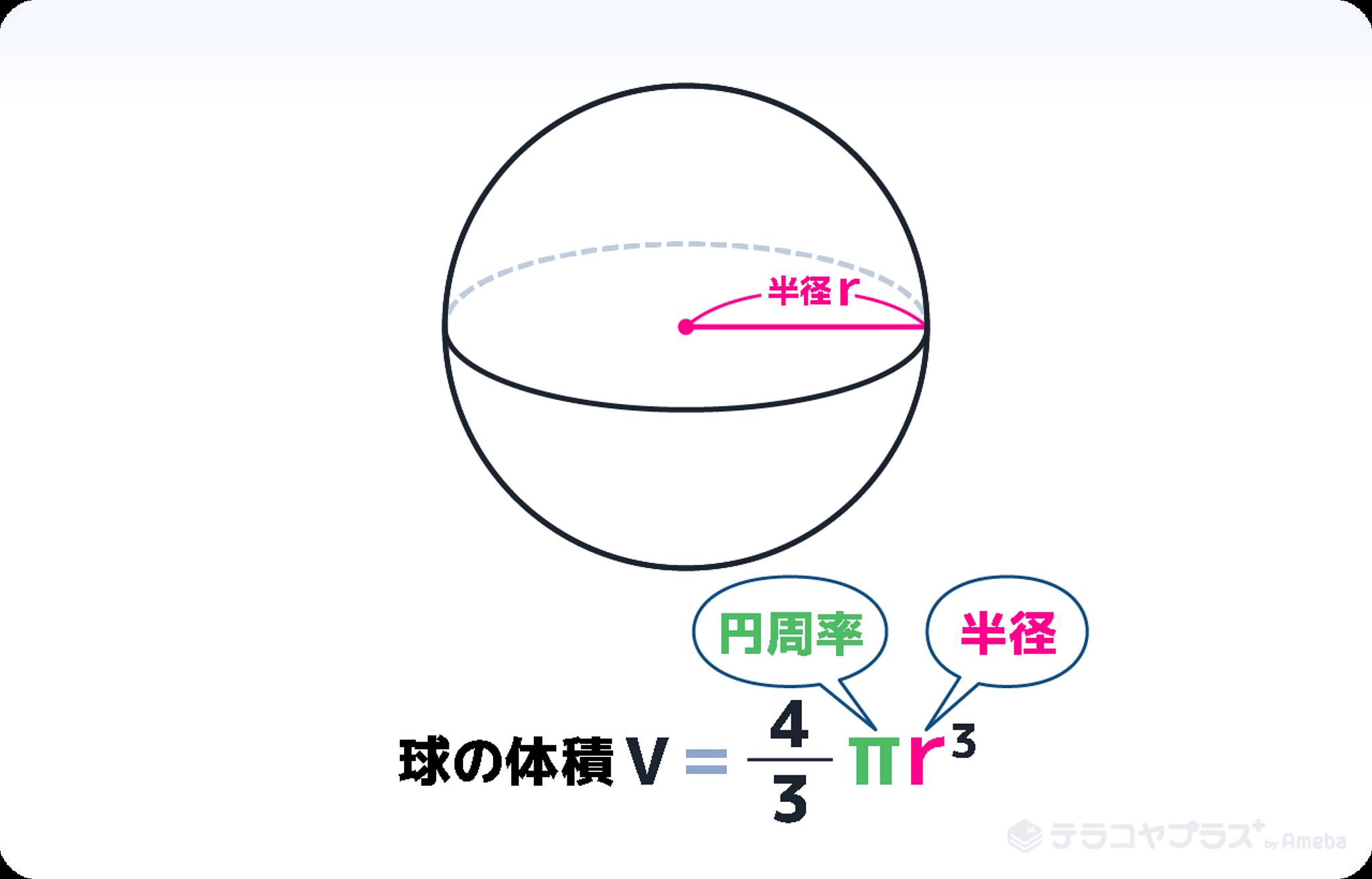 球の体積1
