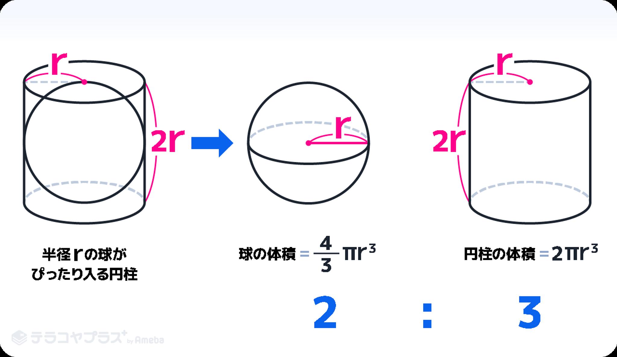 球の体積2