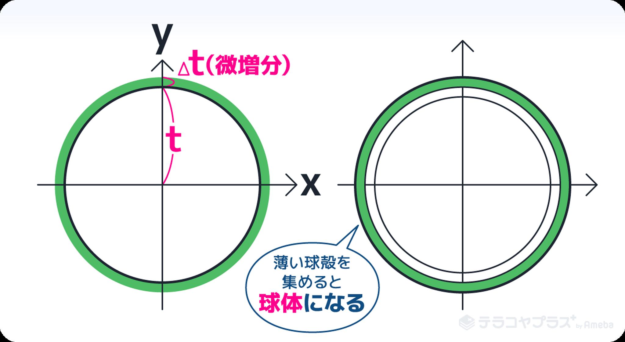 球の体積 表面積6