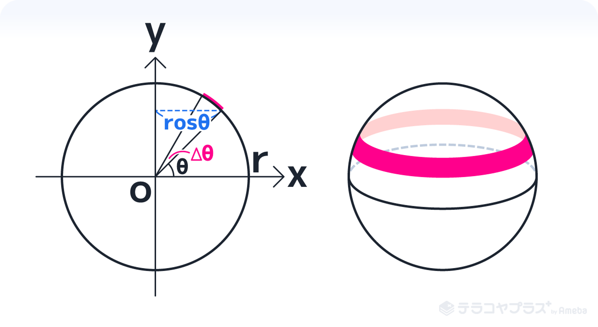球の体積 表面積8