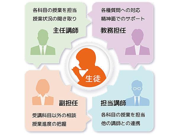 医進個別塾の指導方針の画像2