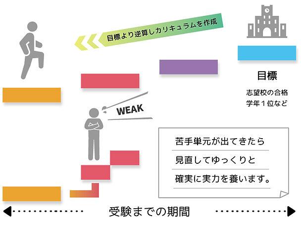 進学個別塾の指導方針の画像3