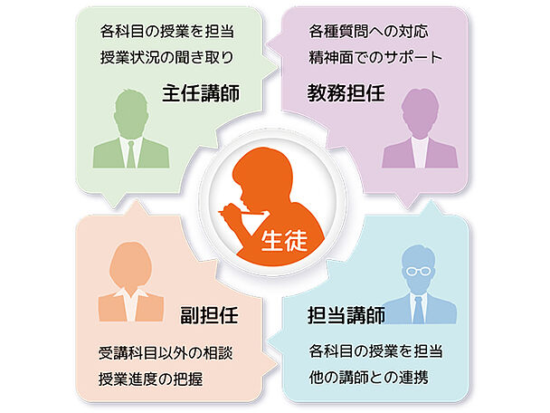 中学受験専門個別塾(中学受験専門)の指導方針の画像2