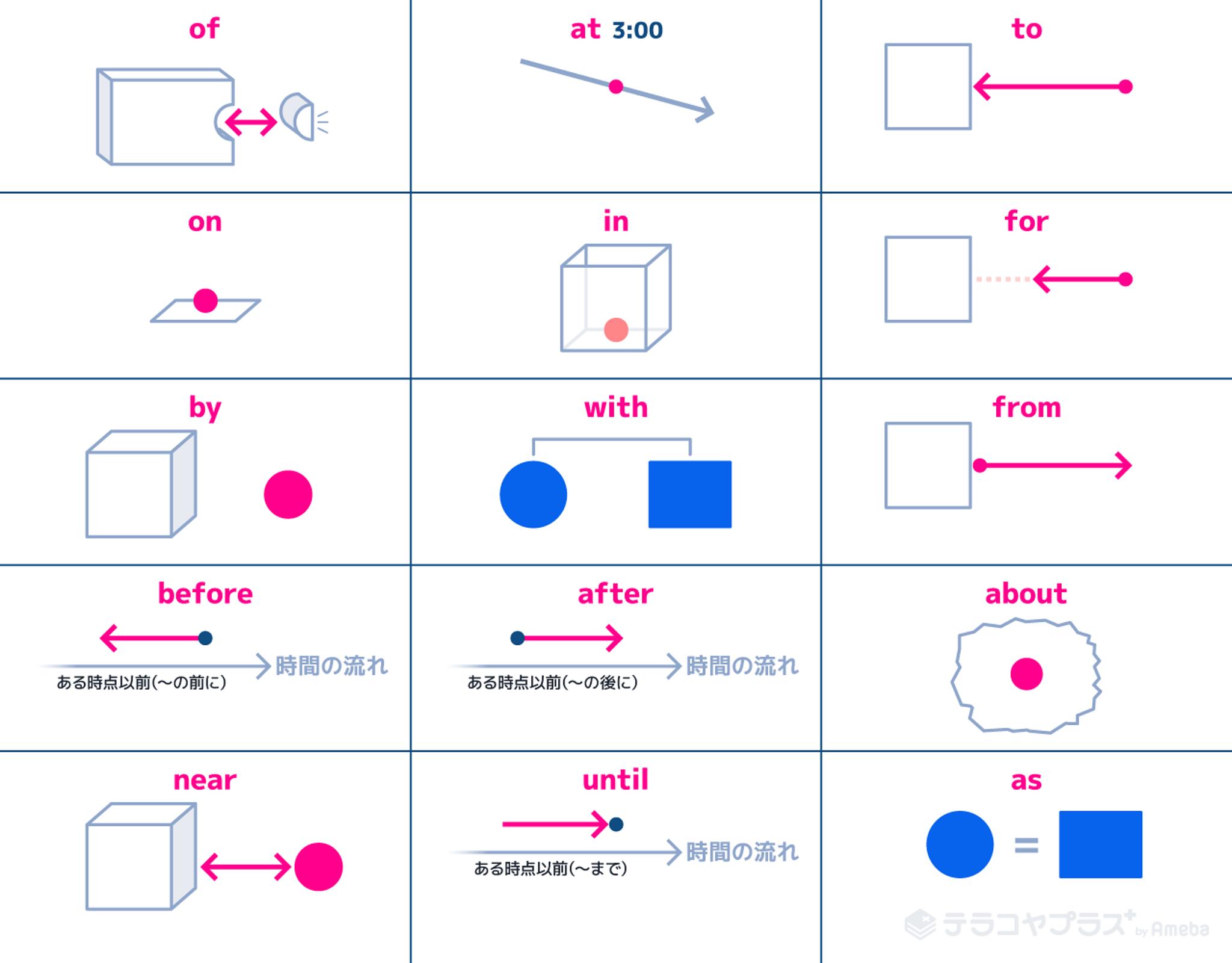 頻出前置詞15種類の一覧