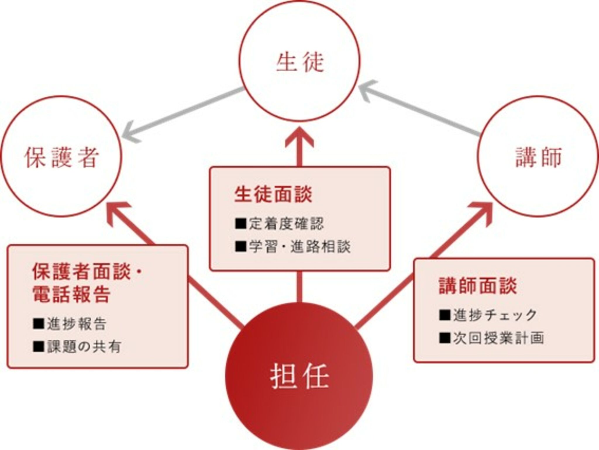 名門会 インタビュー 学習指導システム