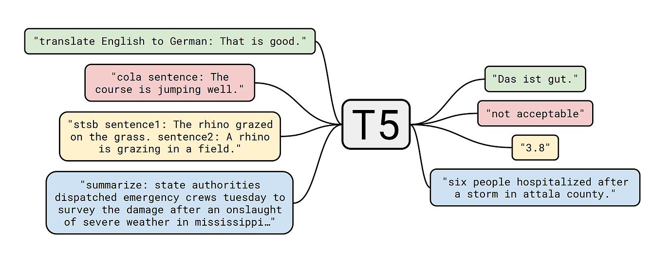 t5の入力と出力の形式