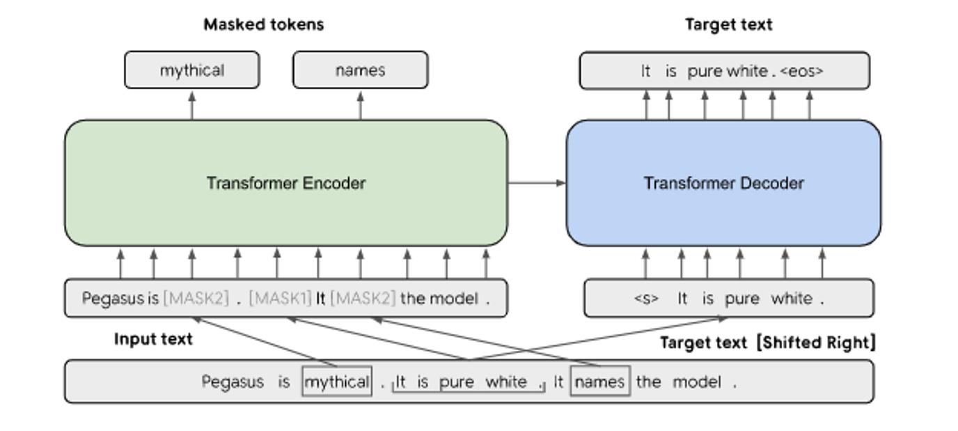 PEGASUSのモデル構造と事前学習方法