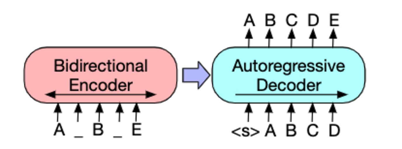 BARTのモデル構造