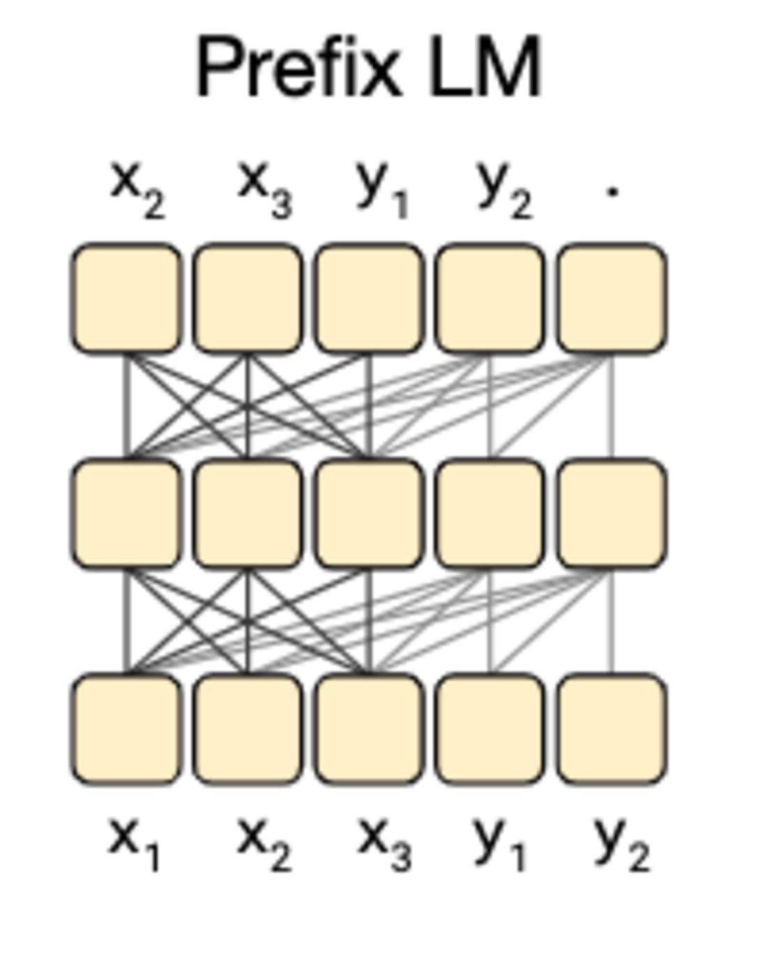 Prefix Language Modelの構造