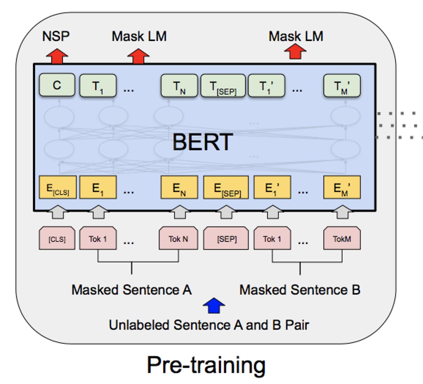 BERTのモデル構造