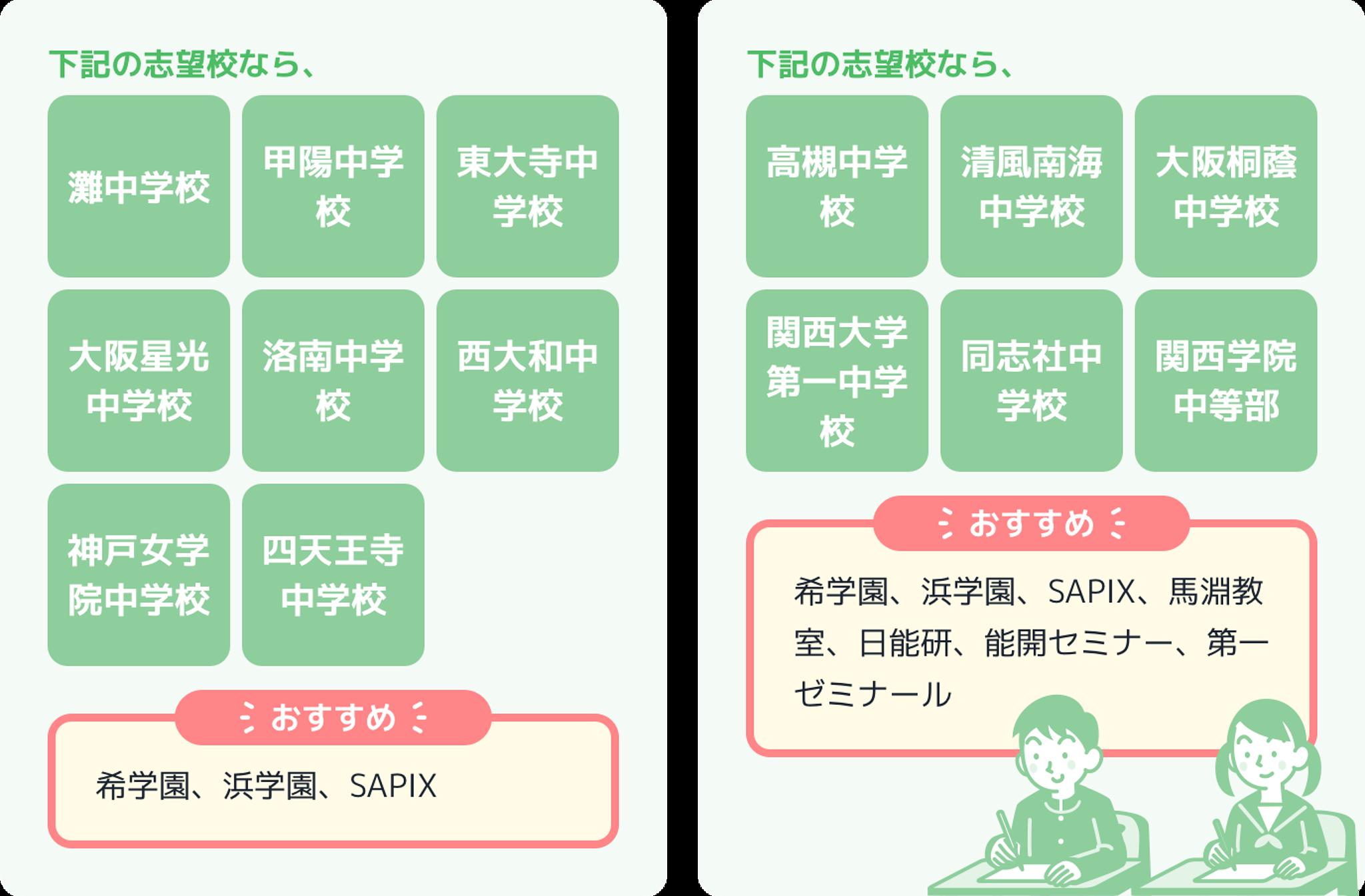 大阪在住の小学生向けの志望校別中学受験おすすめ学習塾一覧の画像