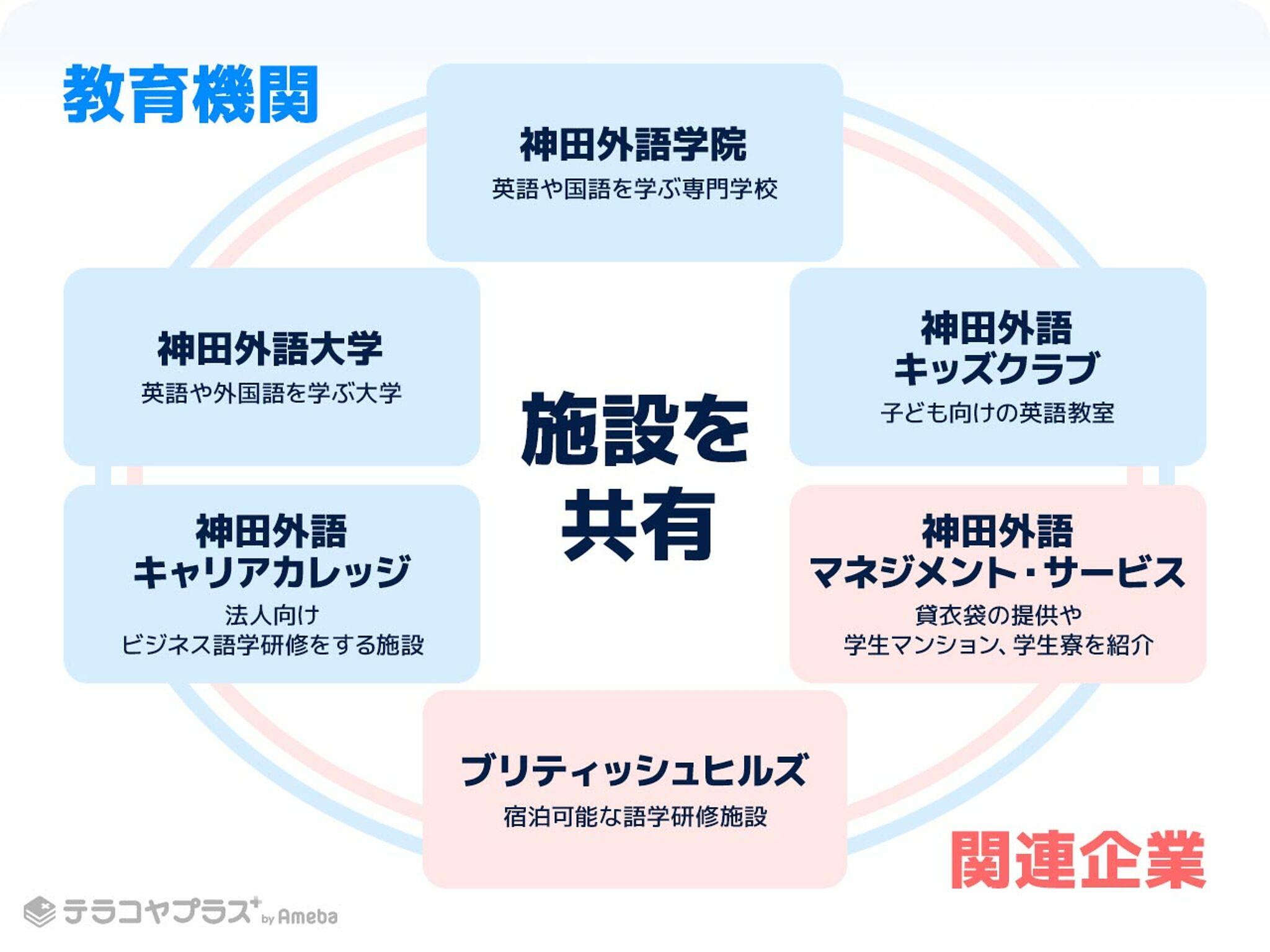 神田外語グループ_施設の共有のイラスト画像