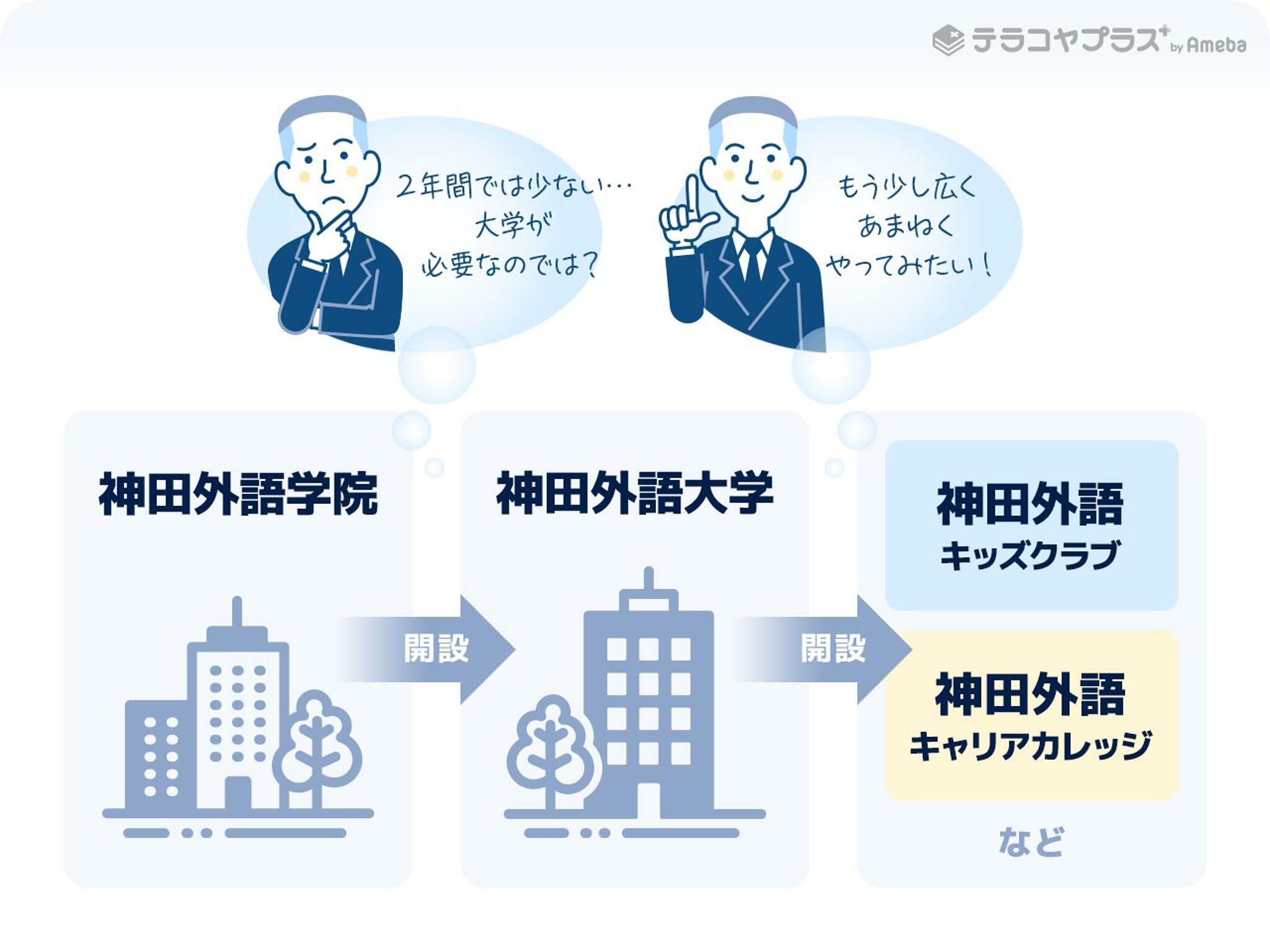 神田外語グループ_解説に至るまでのイラスト画像