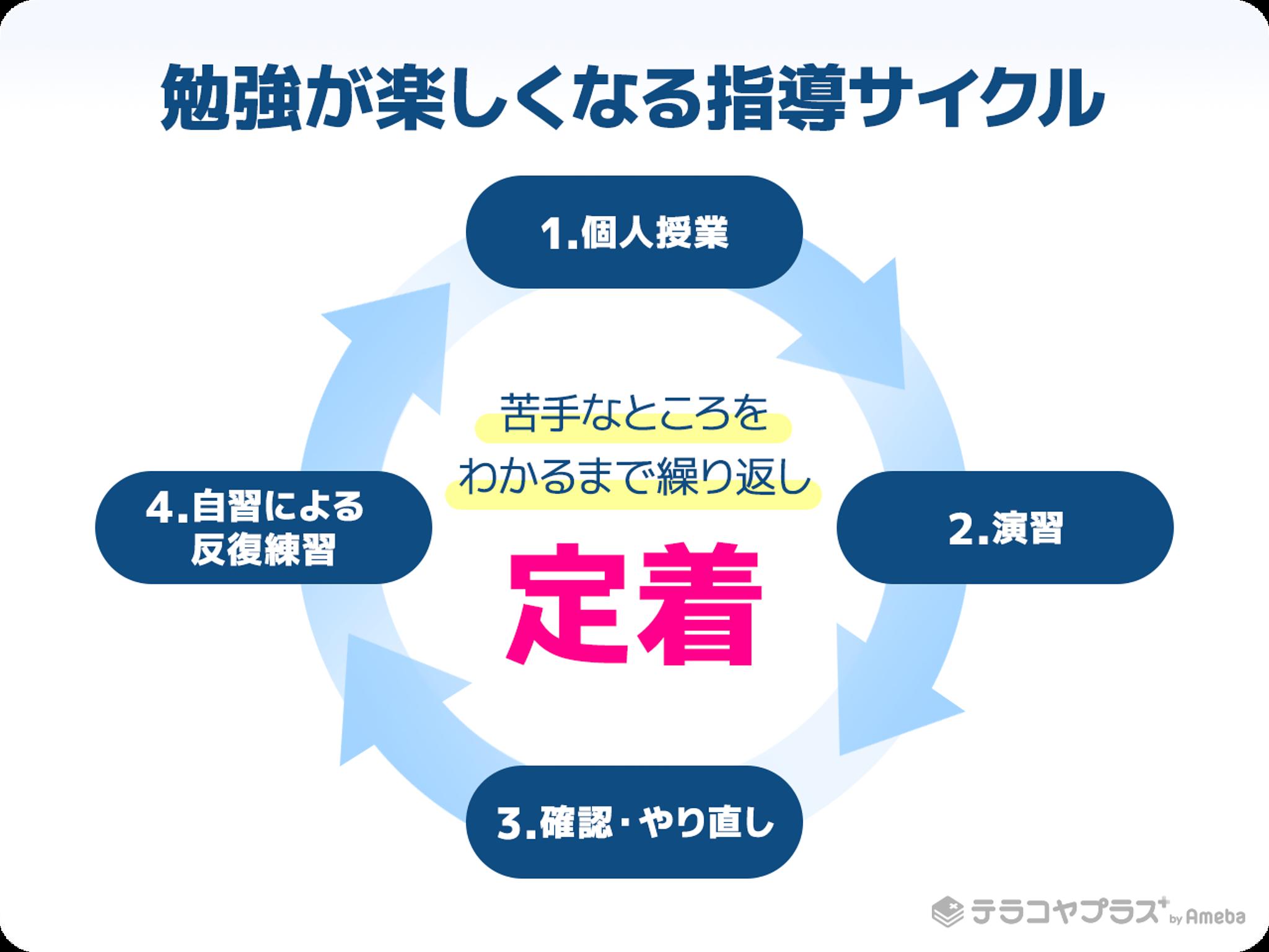 勉強が楽しくなる指導サイクルの説明図