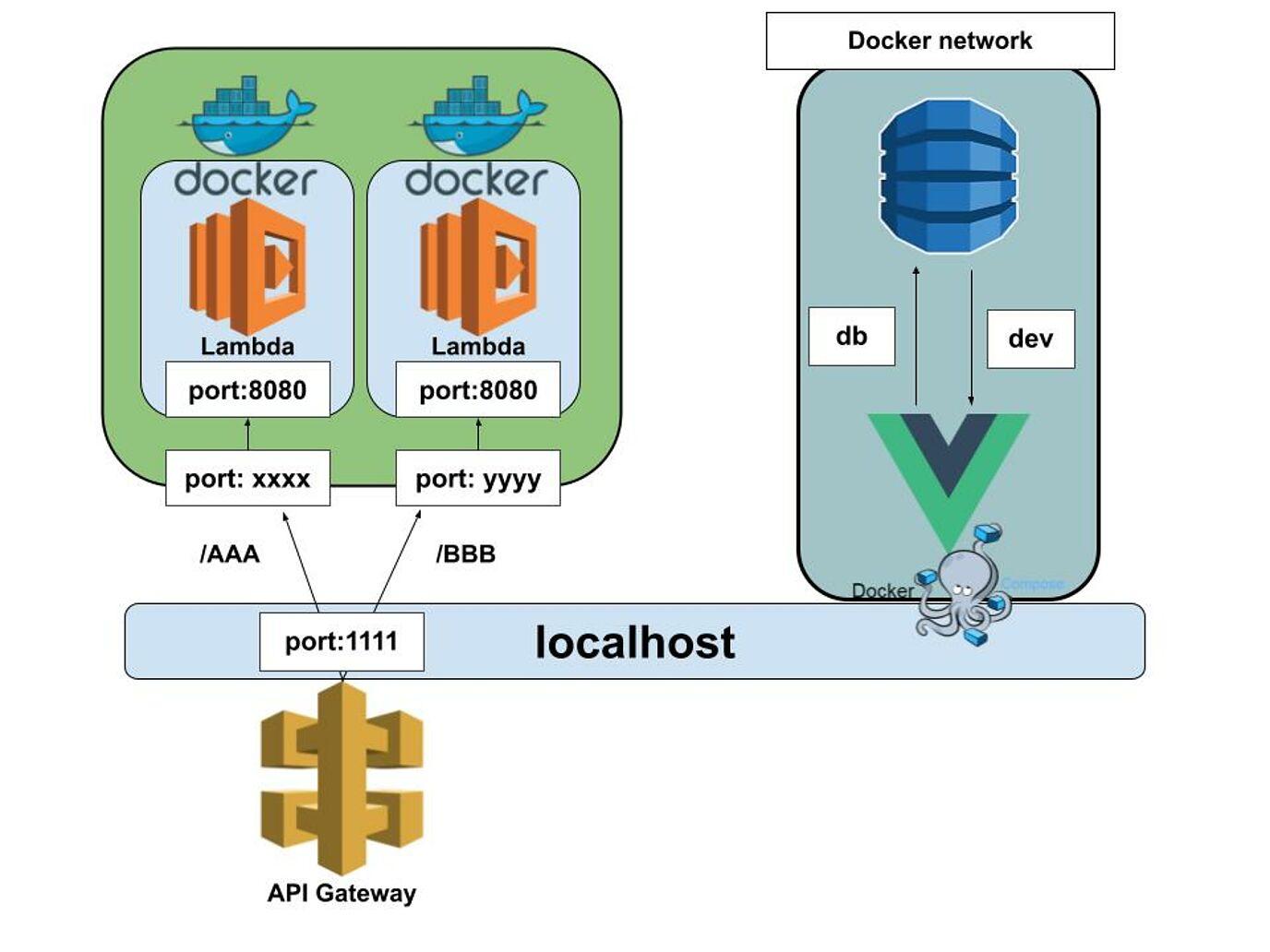 改善したSAMのネットワーク図