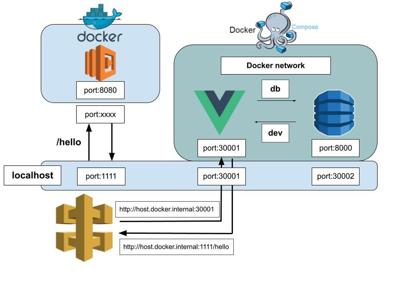 host.docker.internalを使った図
