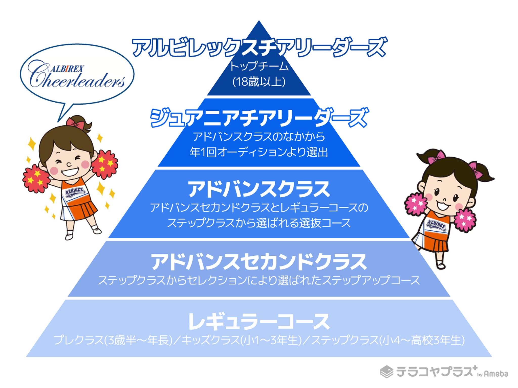 ピラミッド構造のコースのイラスト