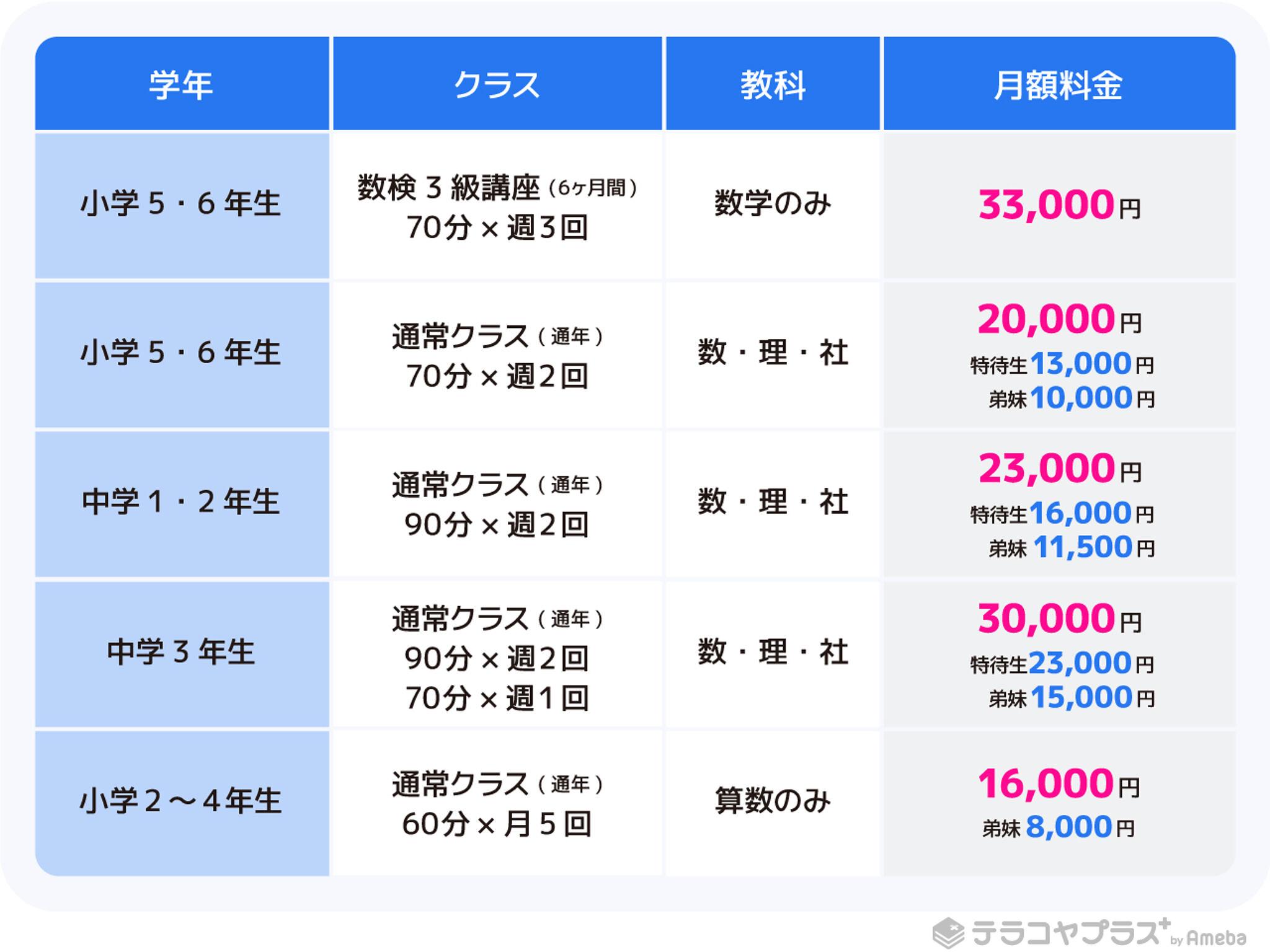 神neo学習塾の料金表