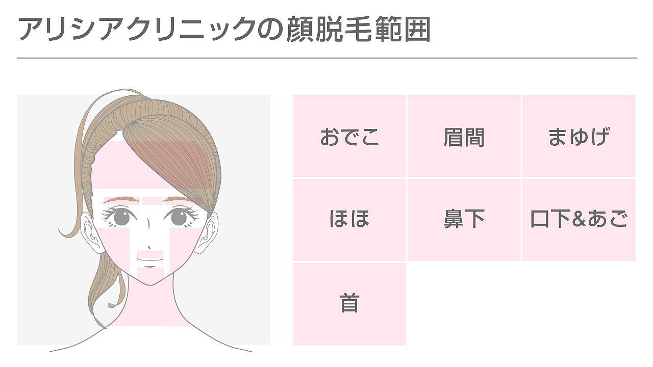 アリシアクリニックの顔脱毛の範囲