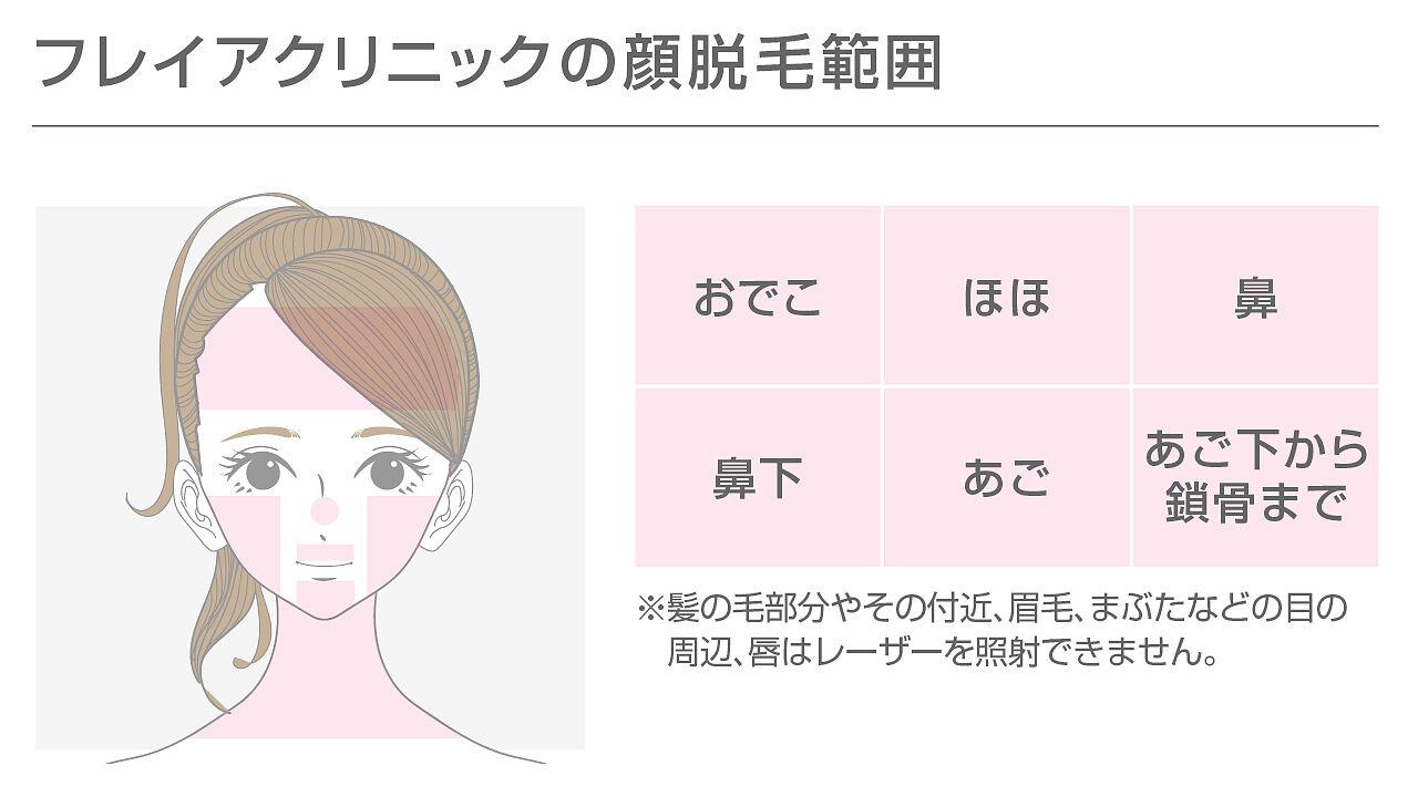 フレイアクリニックの顔脱毛の範囲