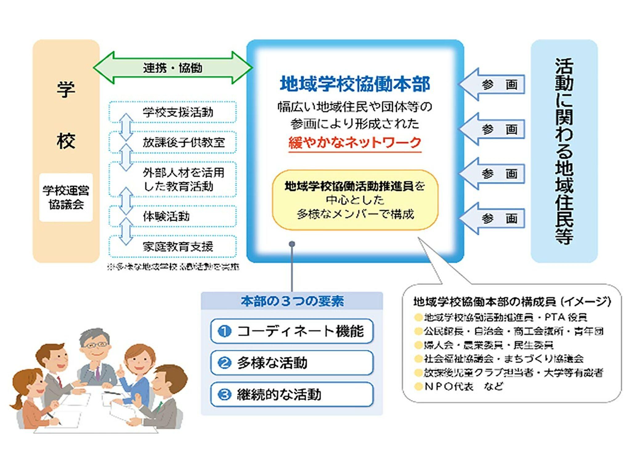 地域学校協働活動のイラスト画像