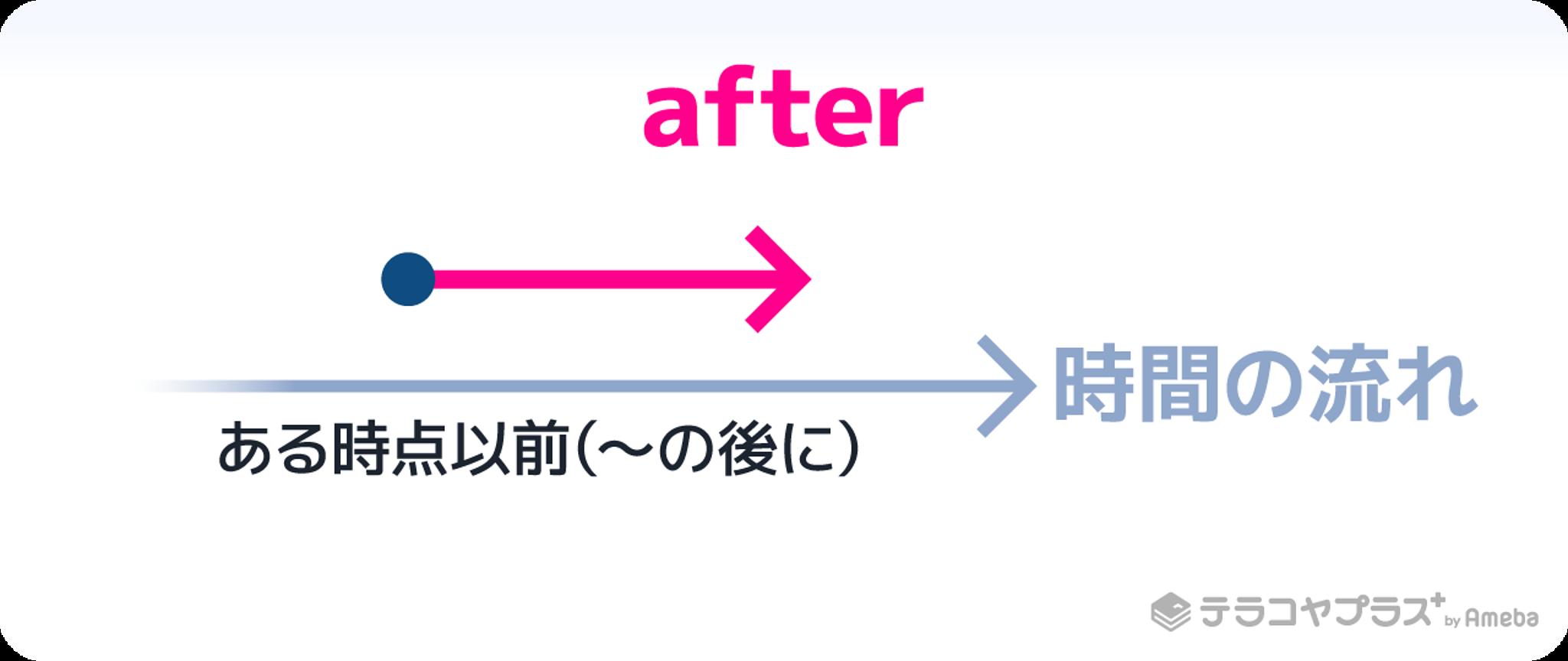 前置詞afterイメージイラスト