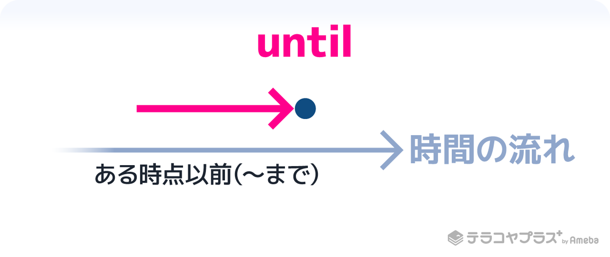 前置詞untilイメージイラスト
