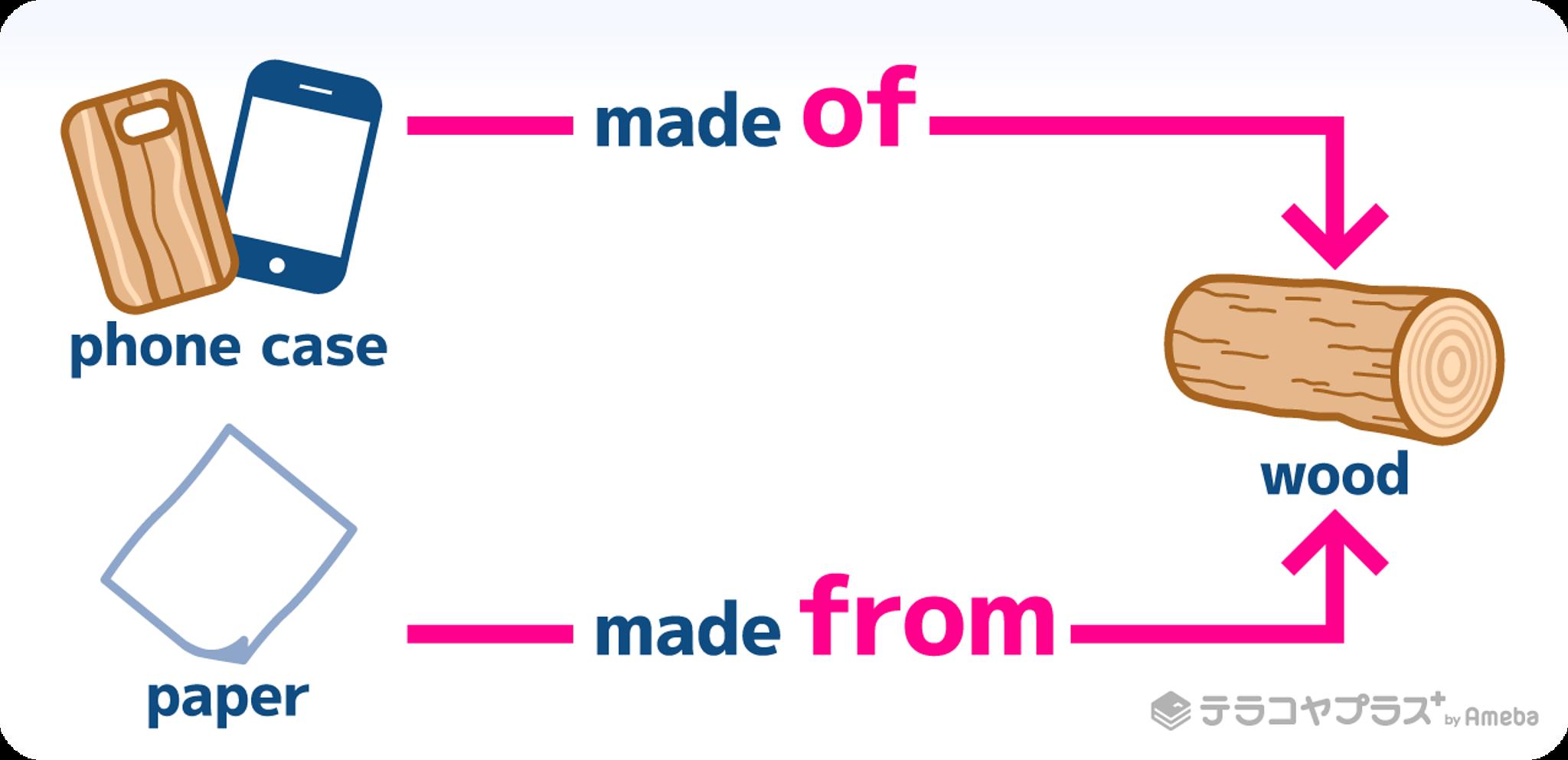 材料を表す前置詞made of・made from