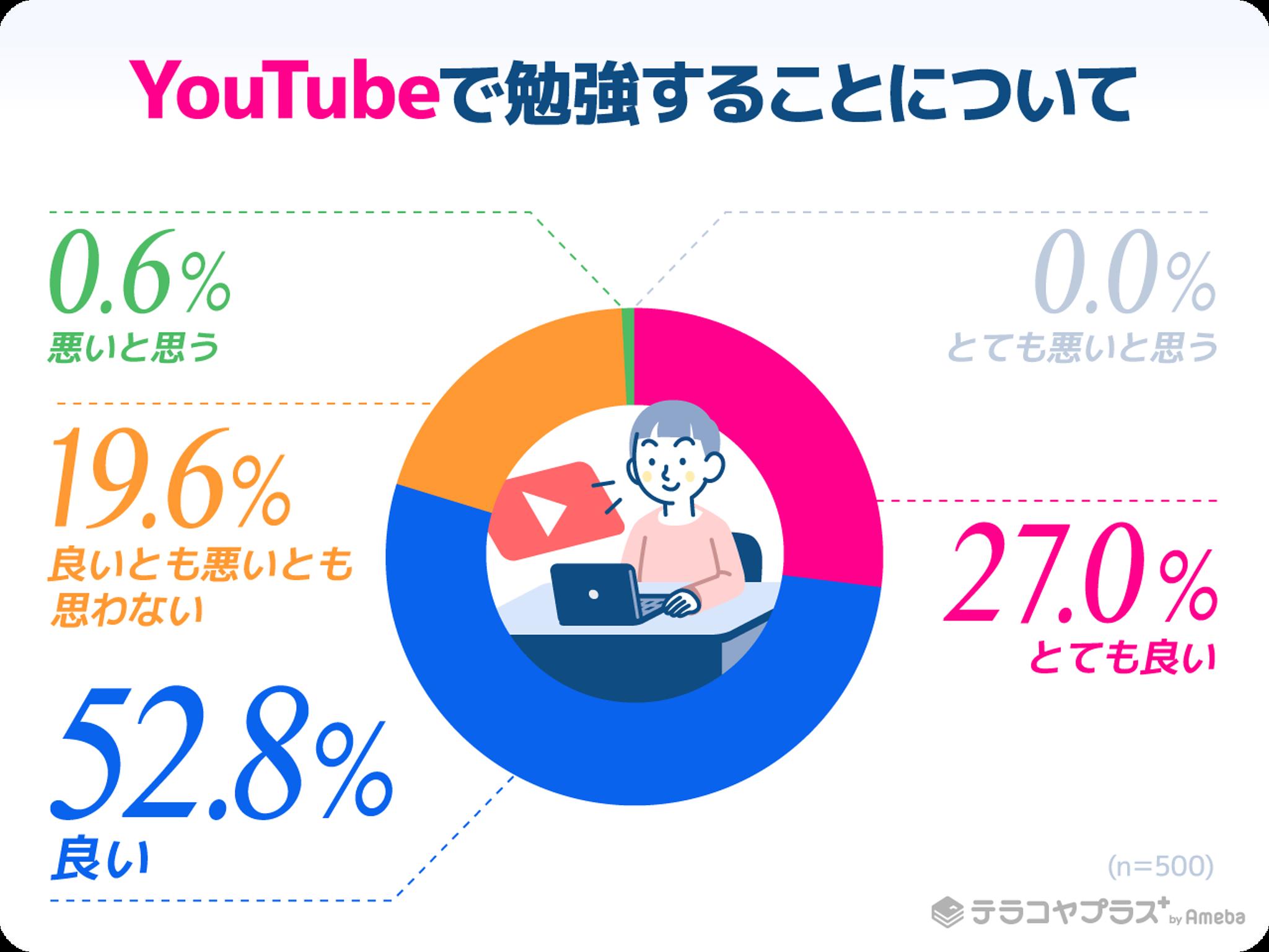 YouTubeで勉強することについてのアンケート結果