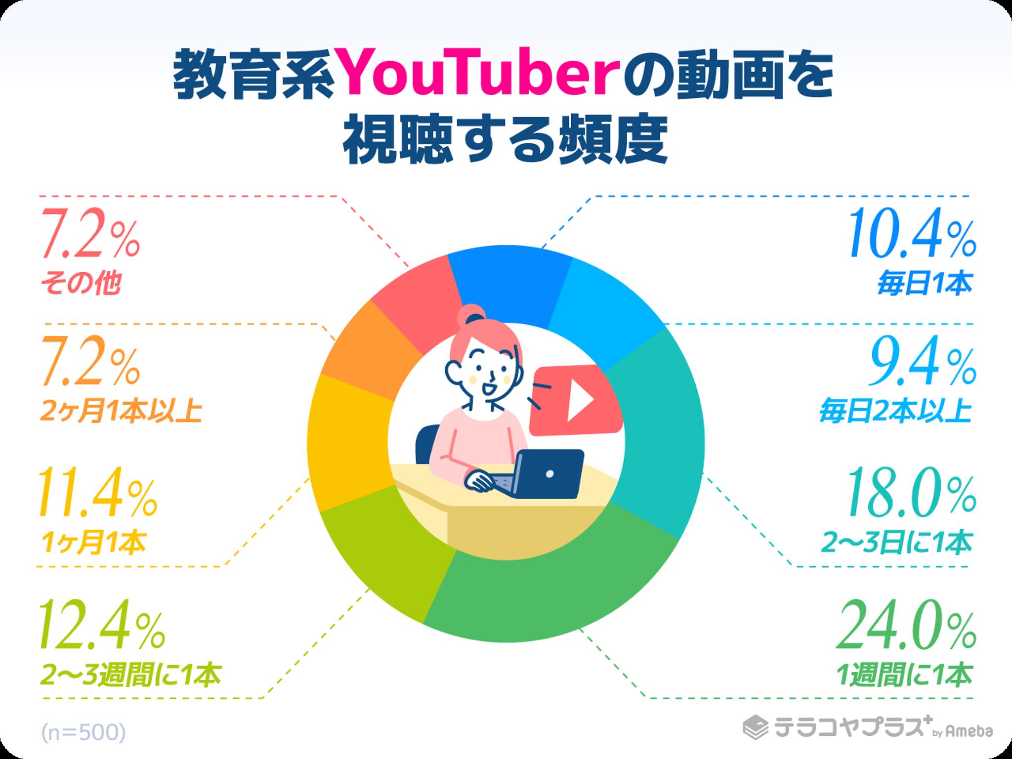 教育系YouTuberの動画を見る頻度のアンケート結果