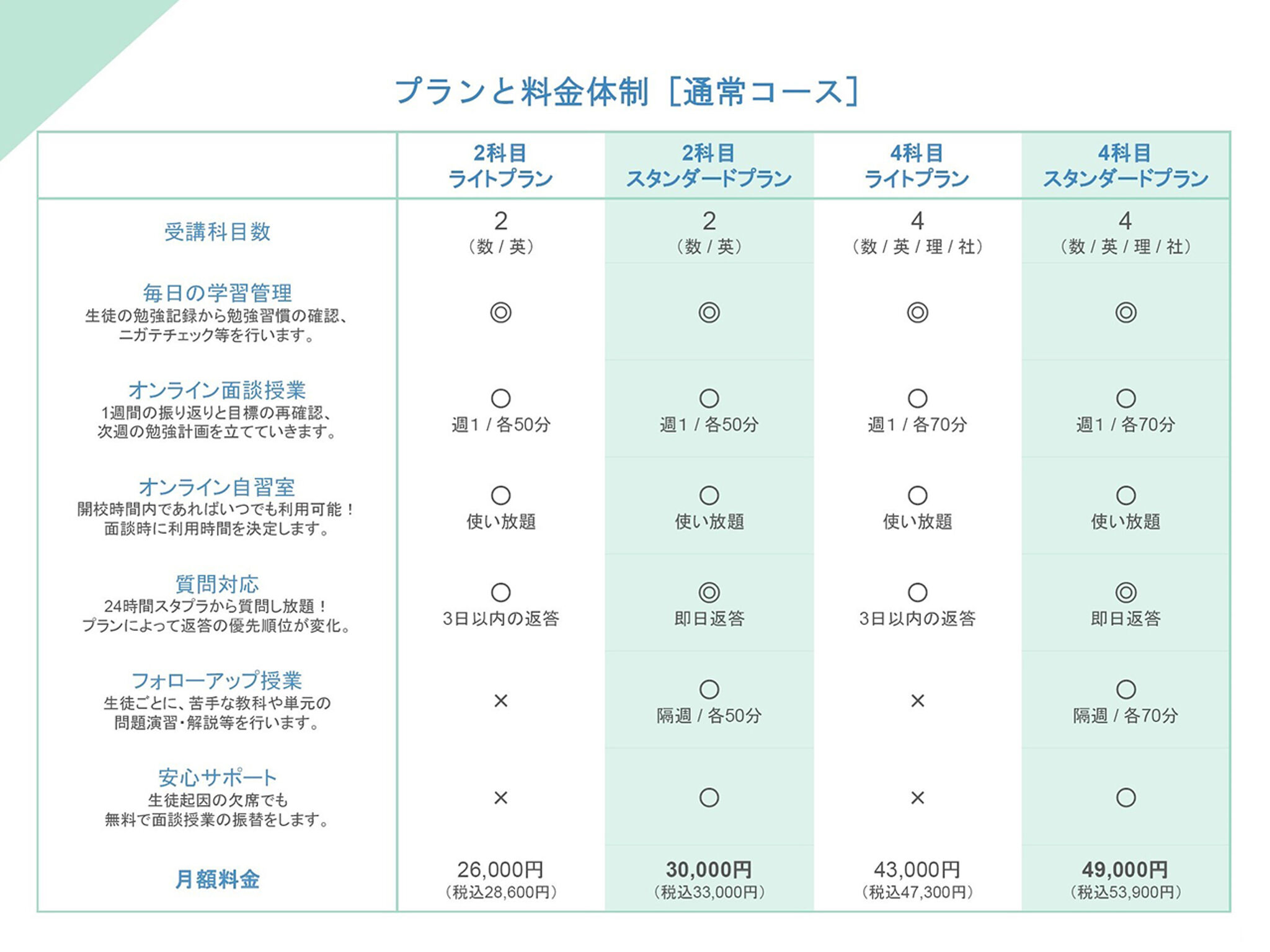 学習管理塾Wizpaceの料金表