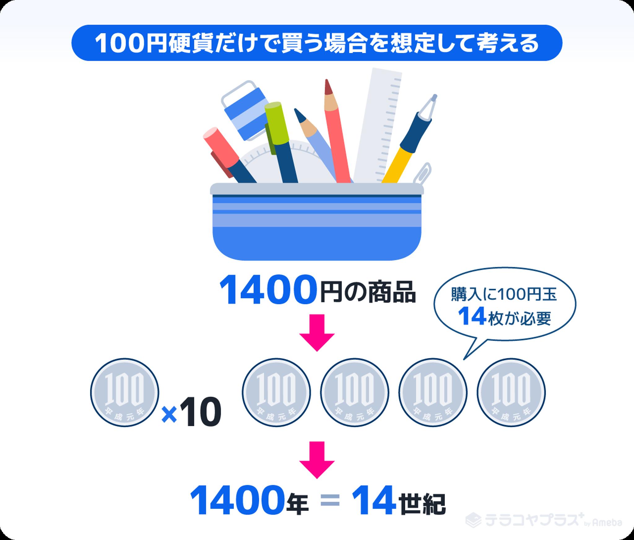 百円玉14枚と商品のイラスト画像