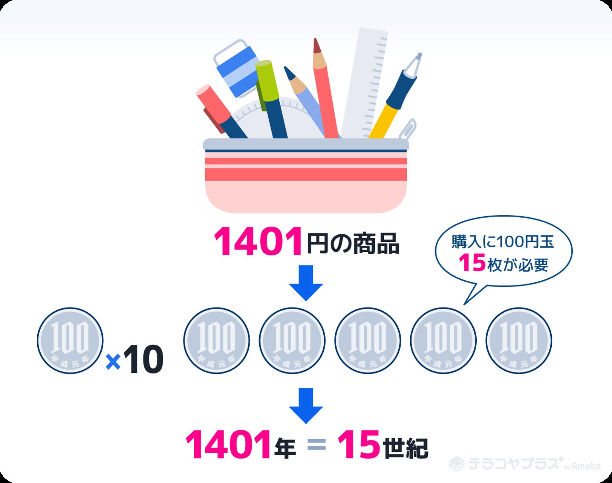 百円玉15枚と商品のイラスト画像